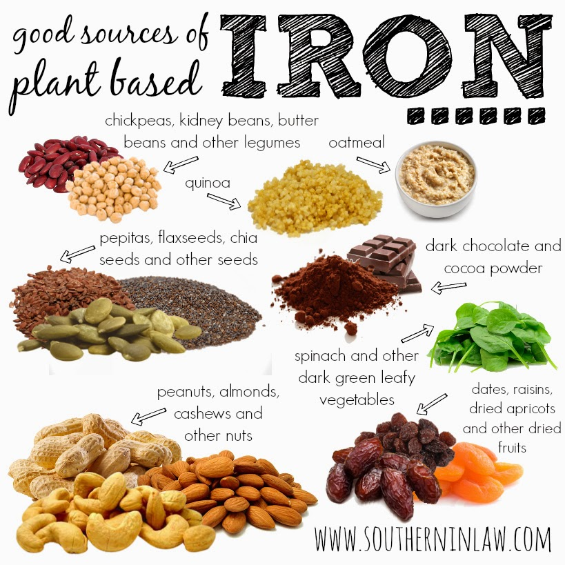 Good sources of iron
